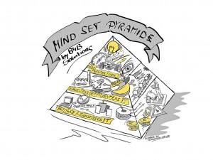 B4B mind set Pyramide print